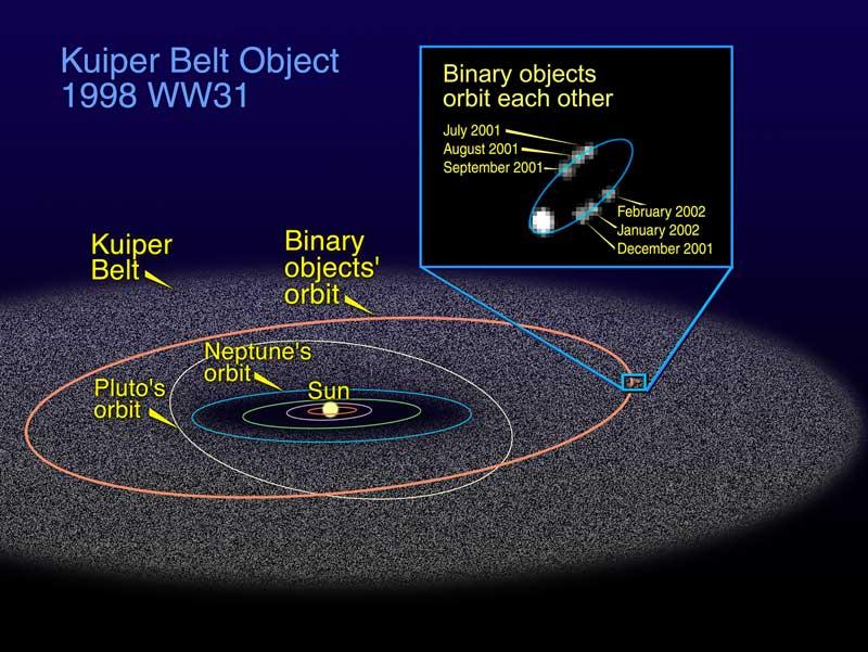 solar system asteroid kuiper belt - photo #26