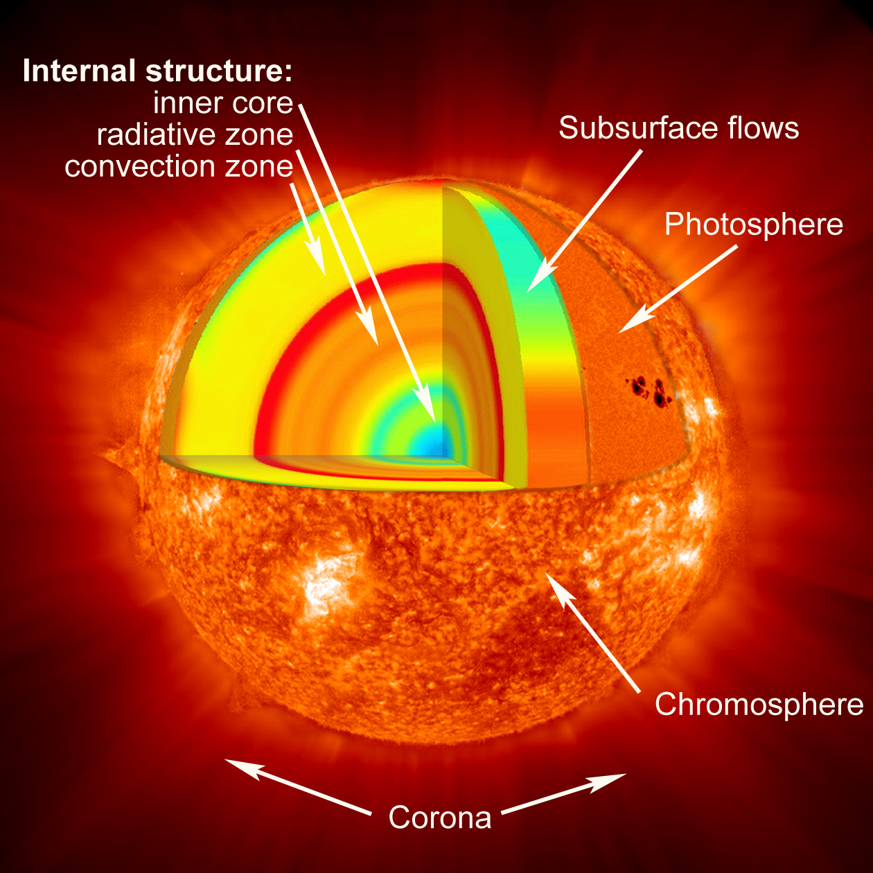 Solar Wind Diagram The Sun And Wiring Diagrams Korndrfer Autotransformer Starter Wikipedia Free Encyclopedia Rh Solarviews Com Turbine Kit Energy Tower